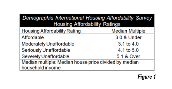 Housing Affordability Ratings
