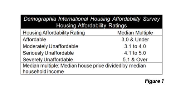 Housing Affordability Ratings