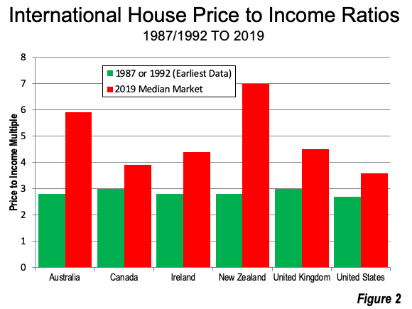 House Price to Income Ratios