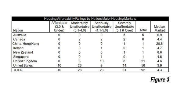 Housing Affordability by Nation
