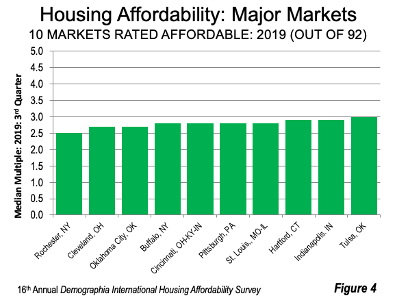 Housing Affordability: Major Markets