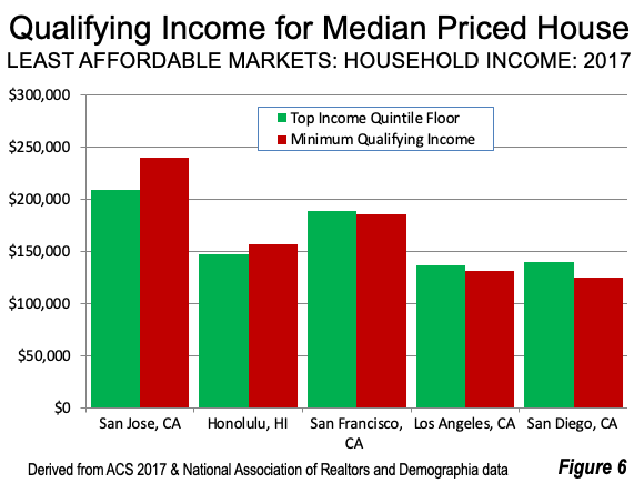 Qualifying Income for Median Priced House