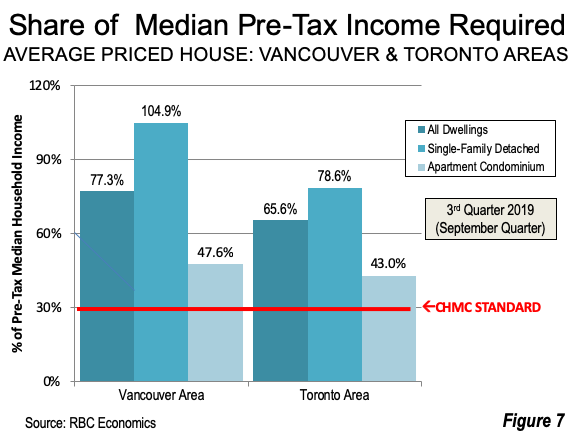 Share of Median Pre-Tax Income Required