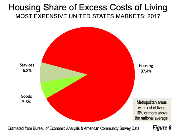 Housing Share of Costs of Living
