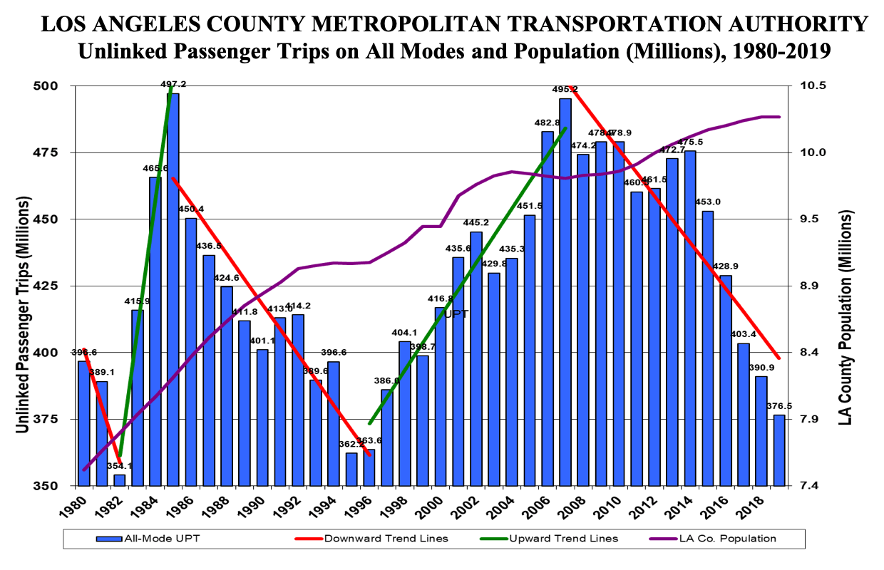 Los Angeles Transit Data, 1980-2019