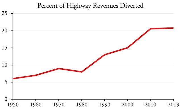 state diversions of highway user fees