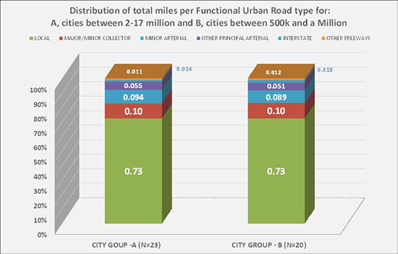 Urban Road Types for mid-population and for large population areas