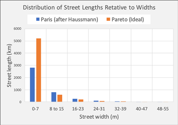 Street lengths relative to their widths