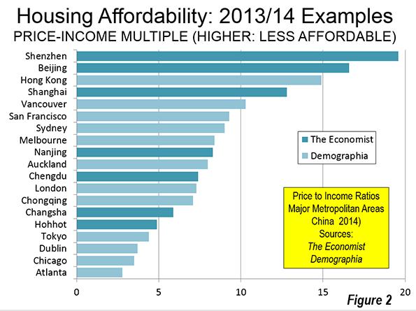 Housing Affordability In China Newgeographycom
