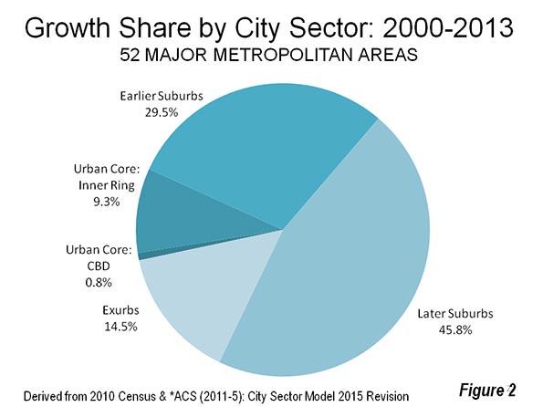 state and metropolitan area data book 2013