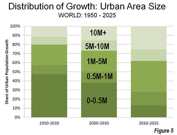 What is a Half-Urban World? | Newgeography com