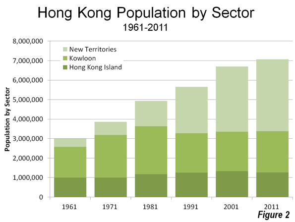 hong kong population The population of hong kong reached 7 million in 2009 most of the people in hong kong are chinese hong kong is one of the most densely populated countries in the world it has an overall density of 6,300 people per square kilometre.