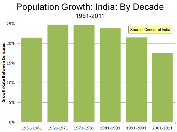 essay on population explosion in india For the european developed states like spain and italy where the population is diminishing this might be considered as a blessing however for the underdeveloped.