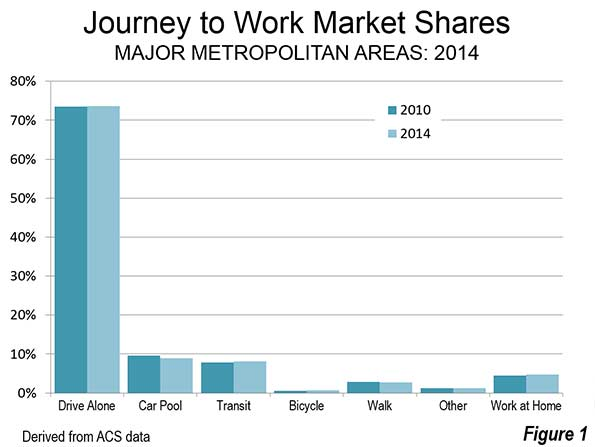 2014 Journey to Work Data: More of the Same