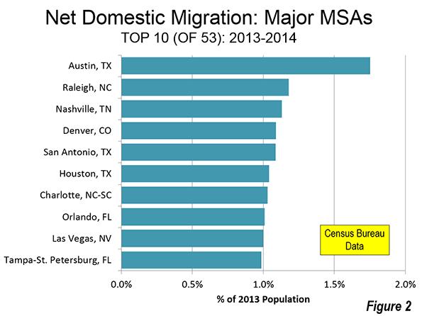 top 10 us cities population metro