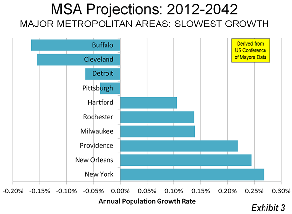 New Orleans Population 2020.Moving South And West Metropolitan America In 2042