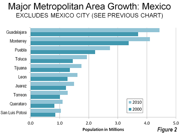 population growth mexico city The population of the boroughs of mexico city major and mid-size cities in the federal states for each state, all cities and localities exceeding 20,000 inhabitants.