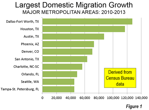 Largest Domestic Migration Growth
