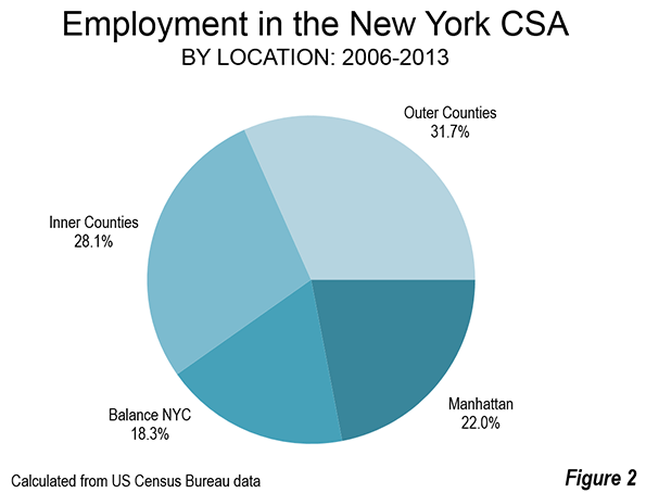 With 32 Percent Figure 2 Combined The Inner And Outer County Suburbs Represent 60 Percent Of The Jobs In The New York Commuting Shed