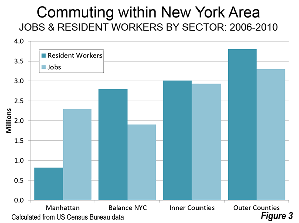 Most Employees Work In Their Sector Of Residence About 85 Percent Of Manhattan Residents Work In Manhattan Nearly 79 Percent Of Outer County Residents