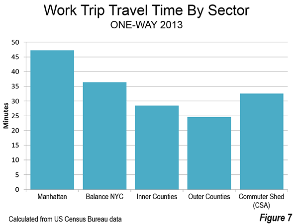 Jobs In The Outer Boroughs Of New York City Have An Average Work Trip Travel Time Of 36 4 Minutes Figure 7