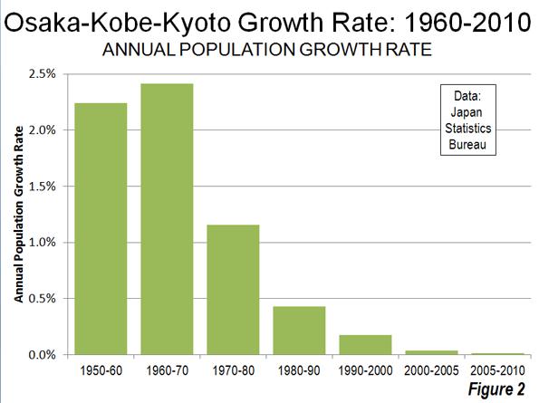 4cbe7b5b6870 Osaka-Kobe-Kyoto s is falling behind even Japan s slow growth pace