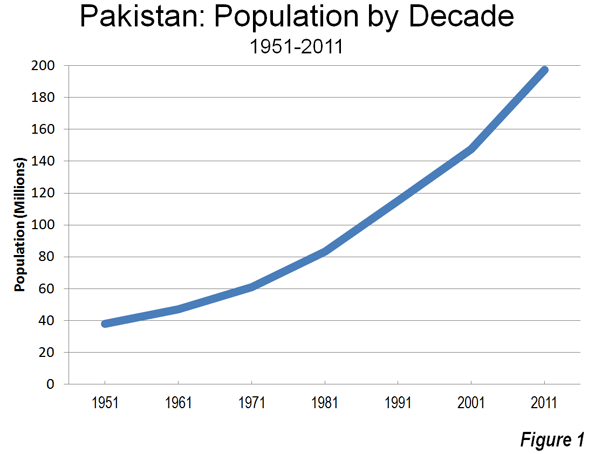 demographic trends of pakistan The global attitudes project is a series of worldwide public opinion surveys that encompasses a broad array of subjects ranging from people's assessments of.