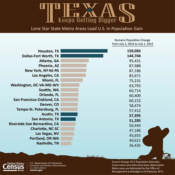 Texas Keeps Getting Bigger The New Metropolitan Area
