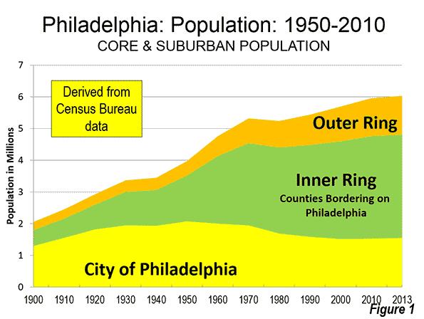 The Evolving Urban Form: Philadelphia   Newgeography.com