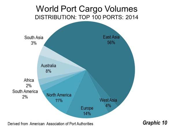association Asian ports