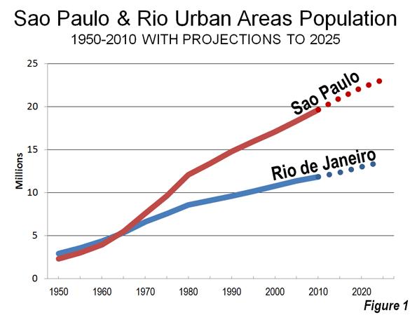 Evolving Urban Form  São Paulo  1396de5aae591
