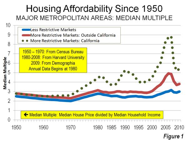 California Housing Prices Graph California Housing Prices