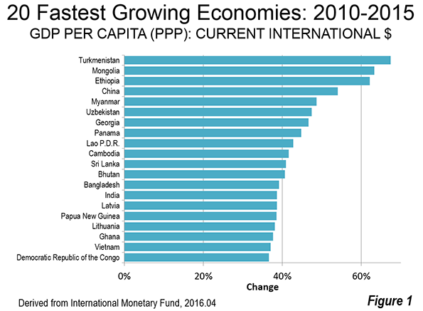 Developing Economies Dominate Per Capita GDPPPP Growth - 20 poorest countries in the world