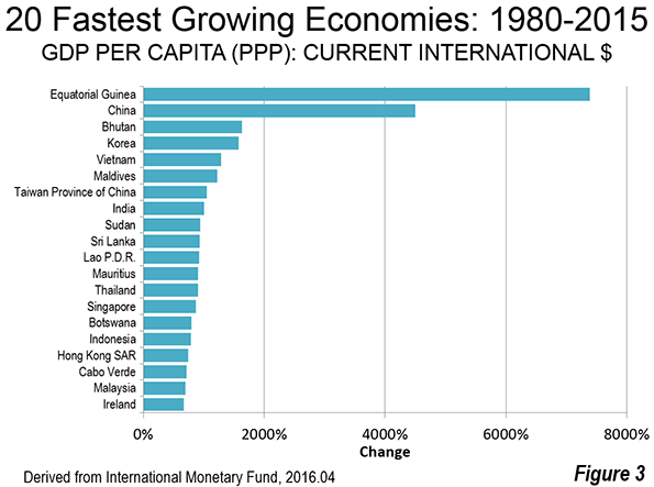 Developing Economies Dominate Per Capita GDPPPP Growth - Income per capita by country 2015