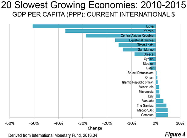 developing economies dominate per capita gdp ppp growth