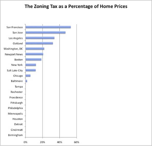 The zoning tax as calculated by Edward Glaeser, Joseph Gyourko, and Raven Saks in 'Why Is Manhattan So Expensive? Regulation and the Rise in House Prices' (2003).