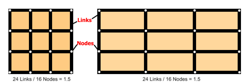 Links and Nodes