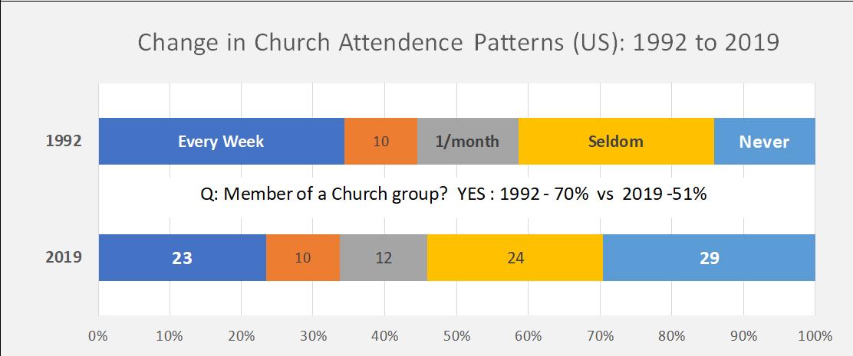 Church going statistics