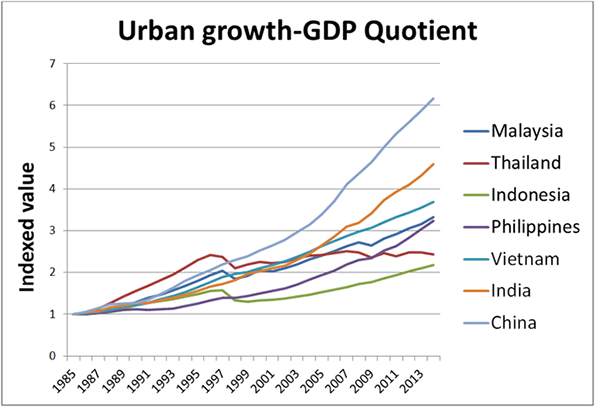 urban growth essay Could you check it and evaluate, please as apart of study project you have been asked to write an essay on the impact of the growth of the urban population.