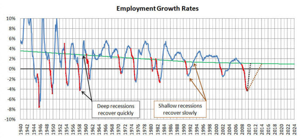 Employment Growth Rates Are A Revealing Trending Tool With Some Interesting Benefits
