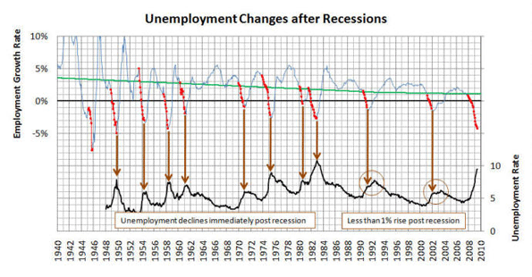 Recession Analysis When Will The Job Market Fully Recover