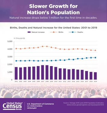 census-dot-gov_us-pop-growth.jpg