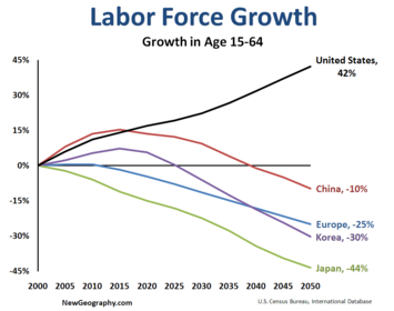 Even More Remarkably America Will Expand Its Population In The Midst Of A Global Demographic Slowdown Global Population Growth Rates Of 2 Percent In The