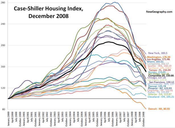Case-Shiller-Dec-2008.png