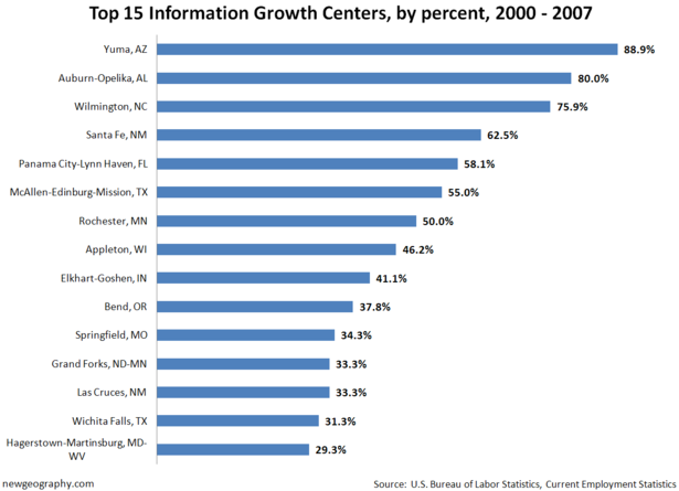 InfoGrowth-percent-2000-200.png