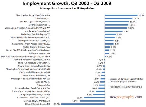 Job-growth-2millmetros-00-09.png
