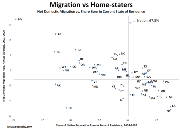 Migration-vs-homestaters.png