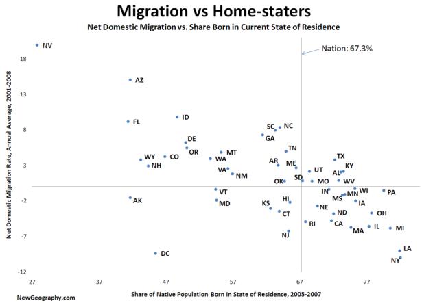 Migration-vs-homestaters.png