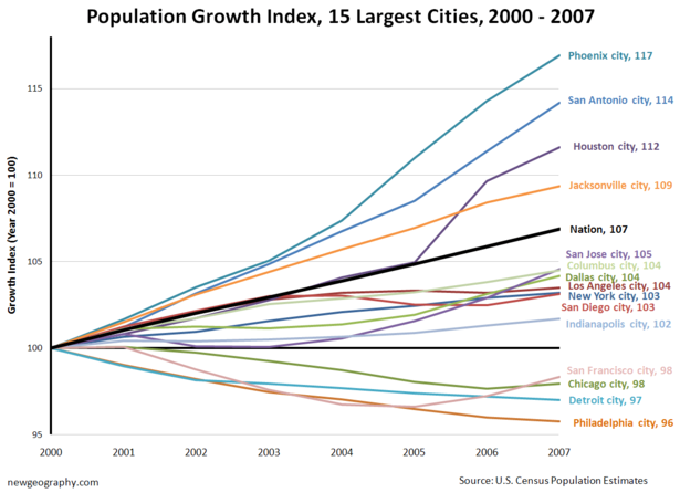 Top15citiesgrowth.png