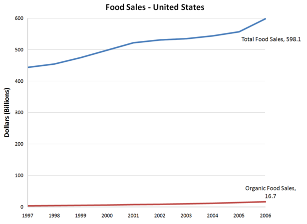 US-organic-food-sales.png